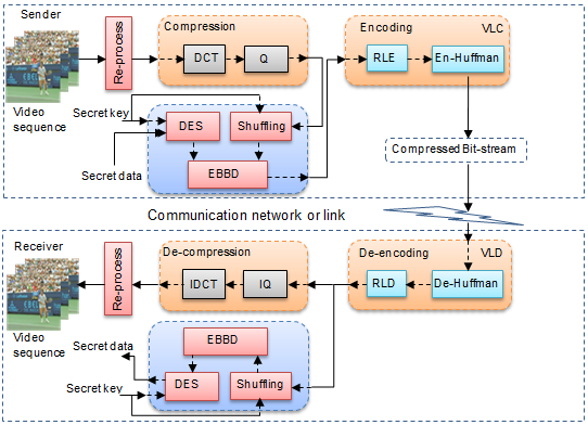 Multiple security layers for protecting data using steganography and multiple security layers for protecting data using steganography and cryptography in compressed domain video ccuart Image collections