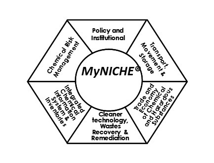profile myniche malaysian network for integrated management of South Region Natural Resources logo