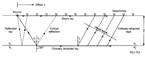 Seismic Refraction Surveying