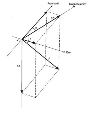 Section 3: Magnetics Surveying