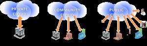 Cloud-Deployment-Models