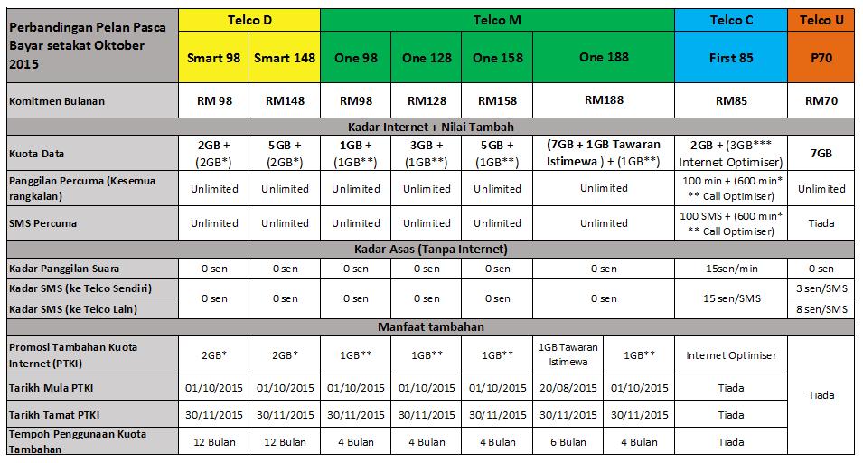Jadual Perbandingan Pelan Telco