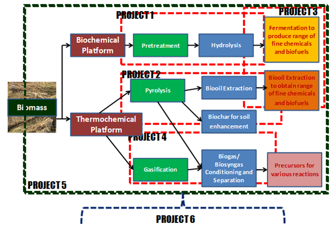 Hw the project are integrated