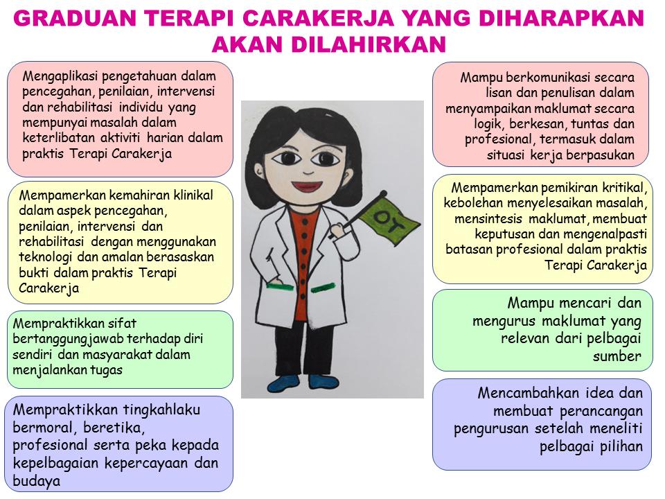 Sarjanamuda Terapi Carakerja Dengan Kepujian Fakulti Sains Kesihatan