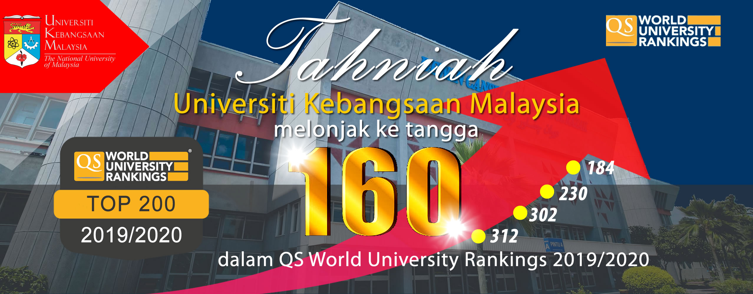 QS Ranking (World)