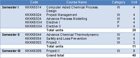 BS in Civil Engineering, can I get an MS in Chemistry?