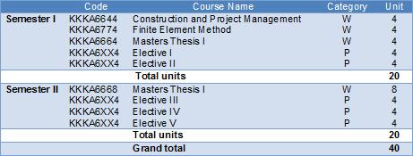 ukm postgraduate coursework