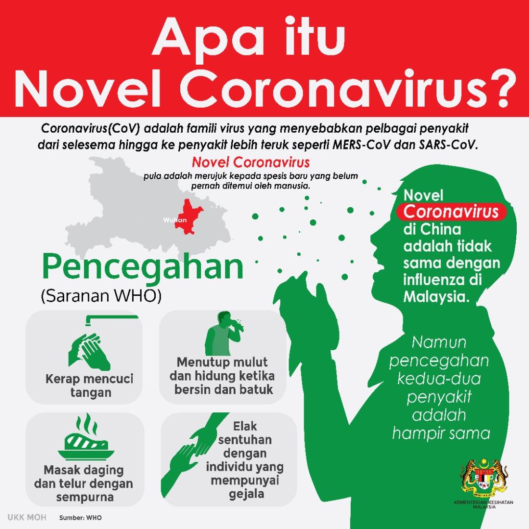 Infografik Coronavirus Oleh Kementerian Kesihatan Malaysia Pusat Kesihatan Universiti