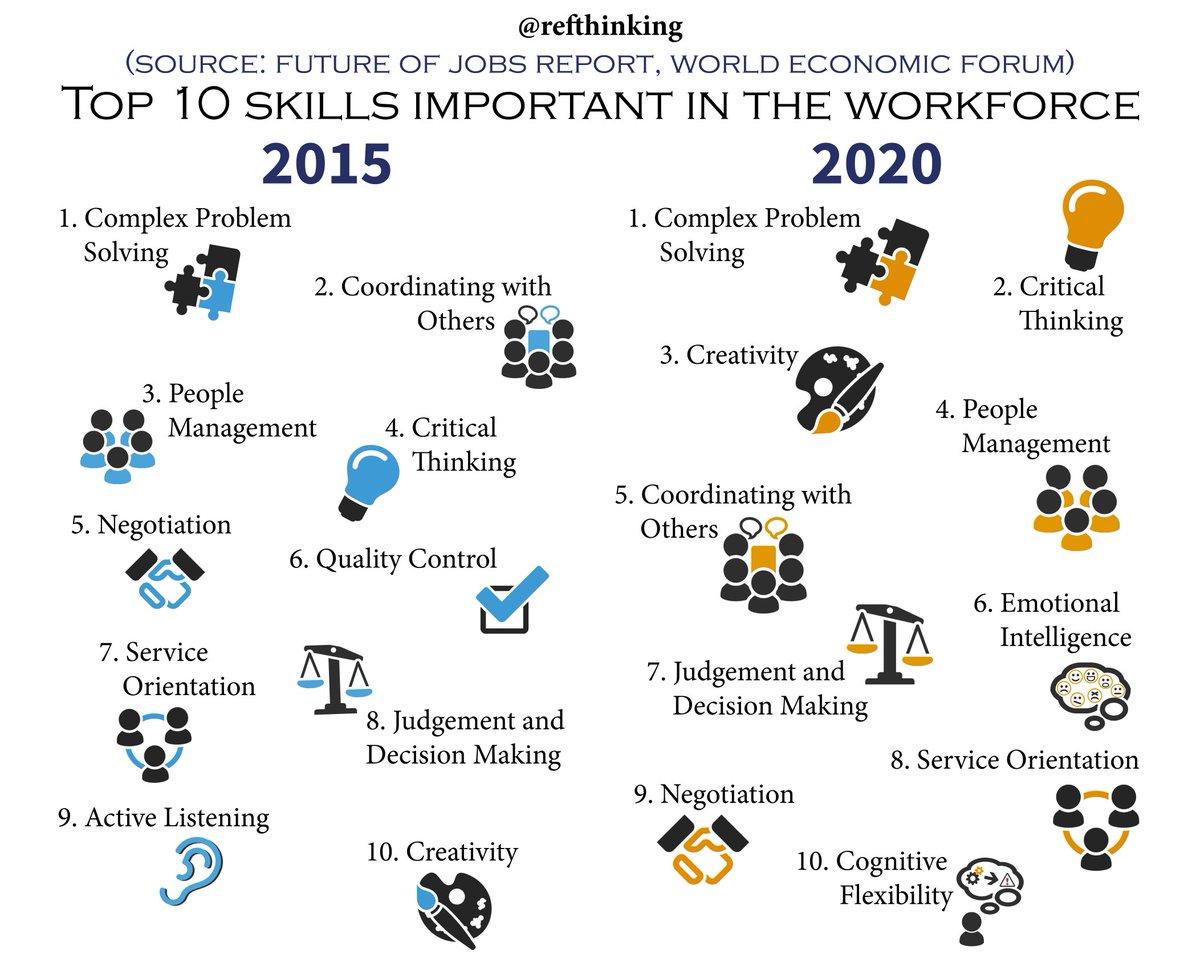 Skills in 2020