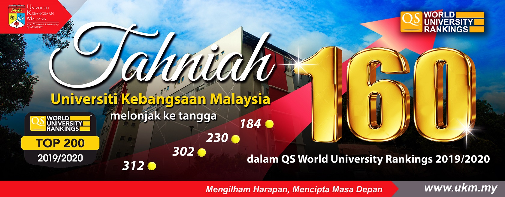 20190703 UKM 160 QS World University Rankings 2019/2020